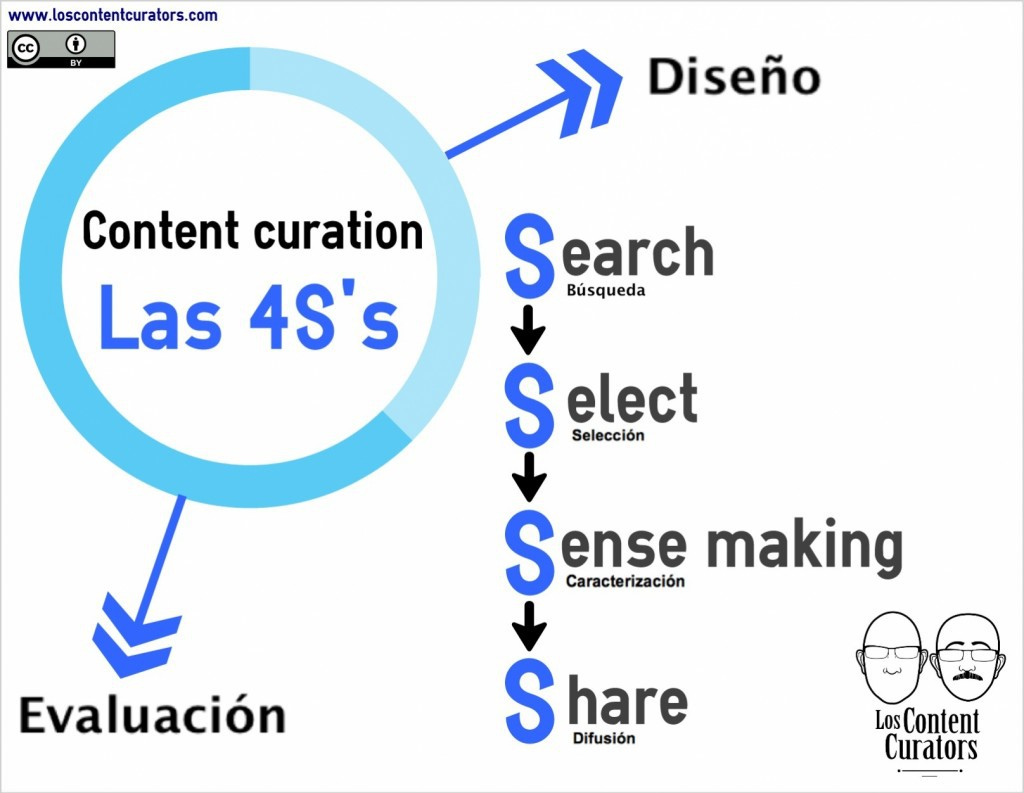 content curator 4s