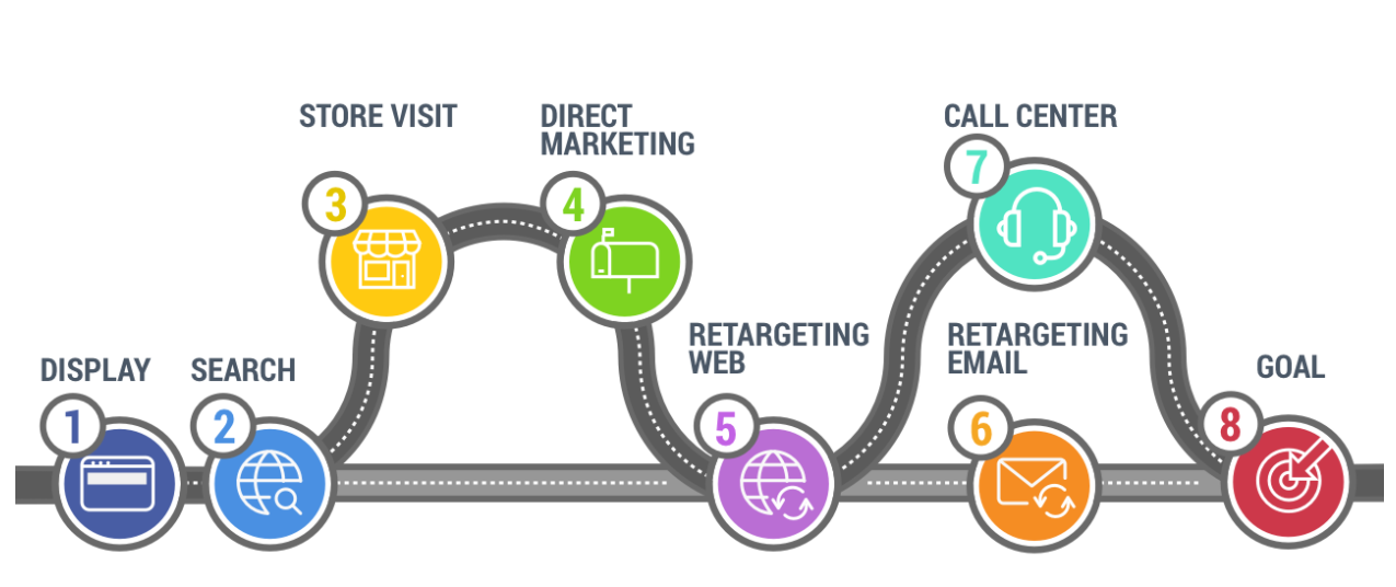 7 pasos del Customer Journey