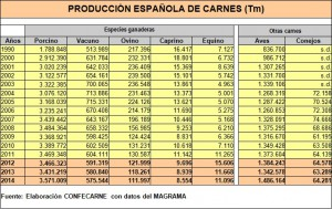 tabla-produccion-carnes