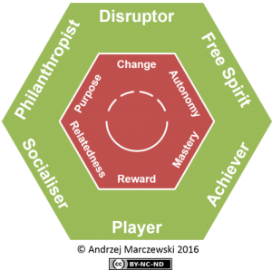 Gamification-User-Types-Hexad-500x4