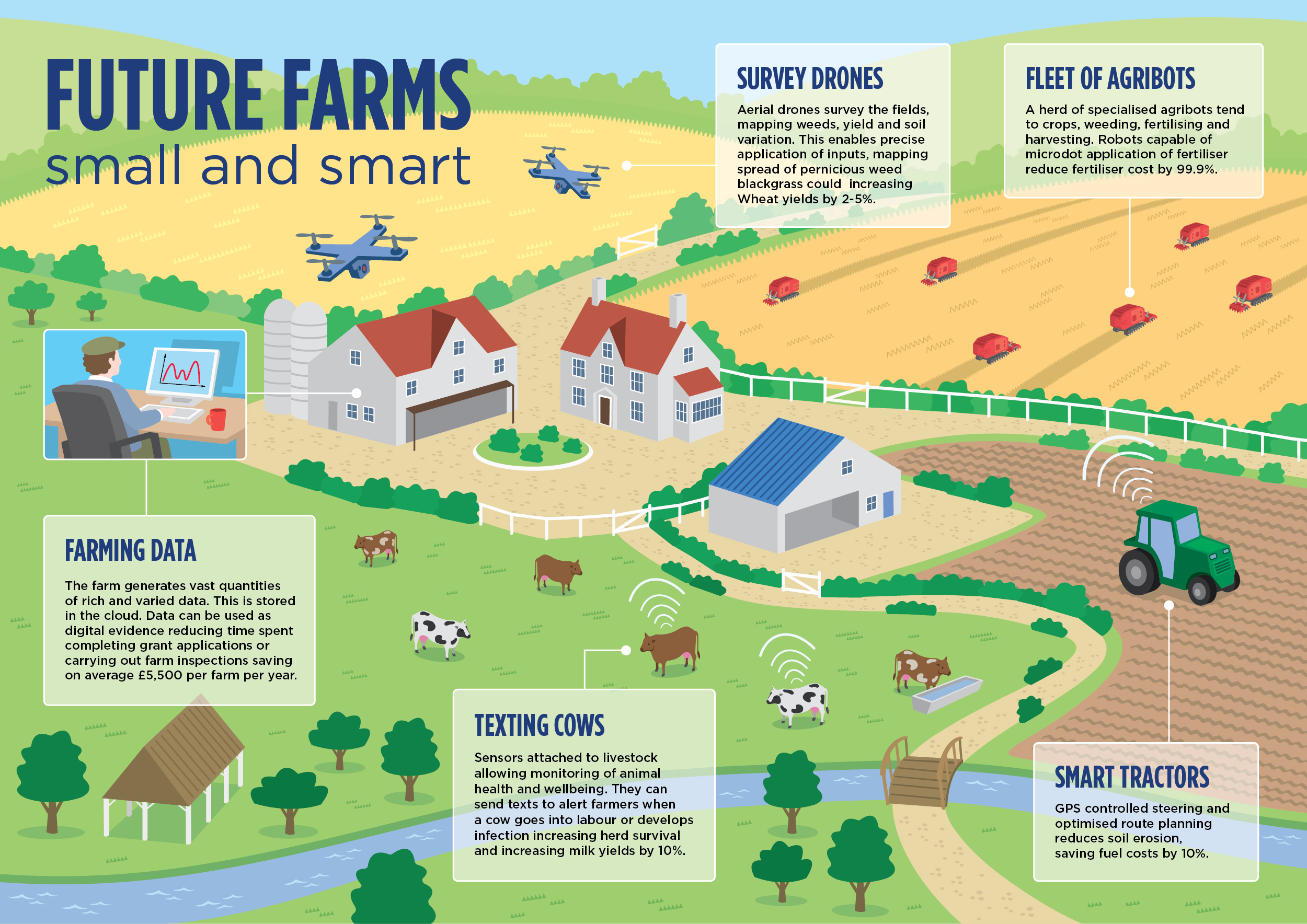future_farms_infographic_precision_agriculture