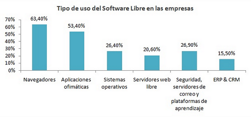 uso software libre de gestion