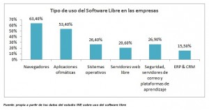 software libre gestion empresas