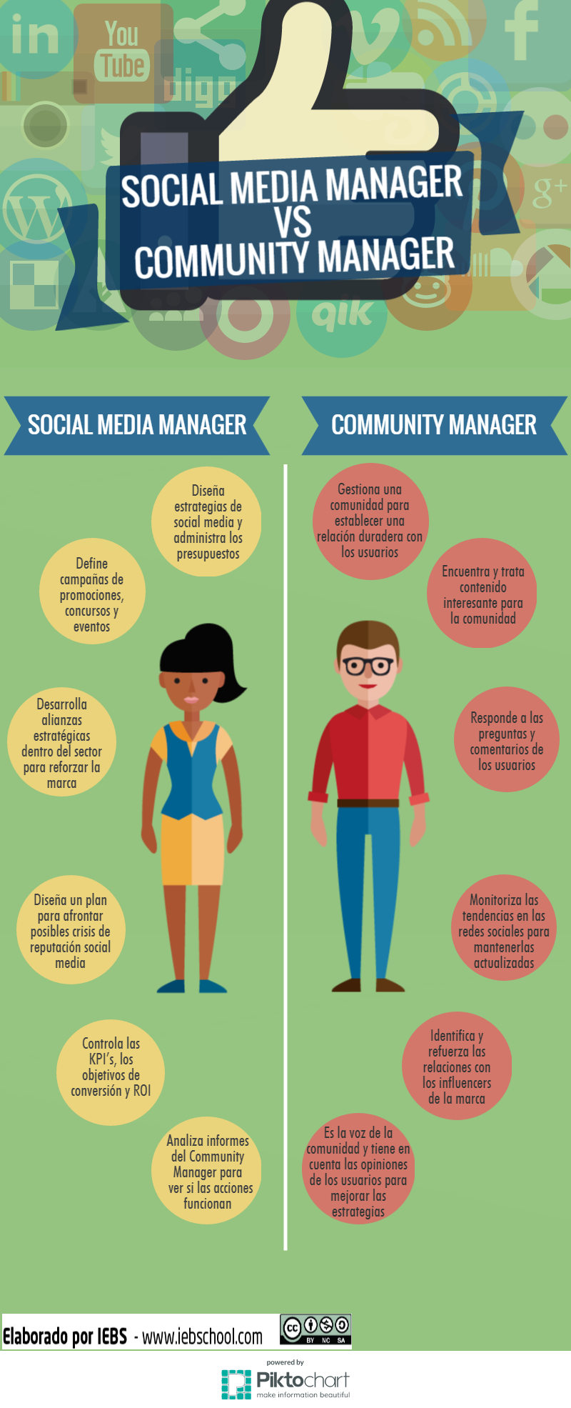 [Infografía] Social Media Manager VS Community Manager