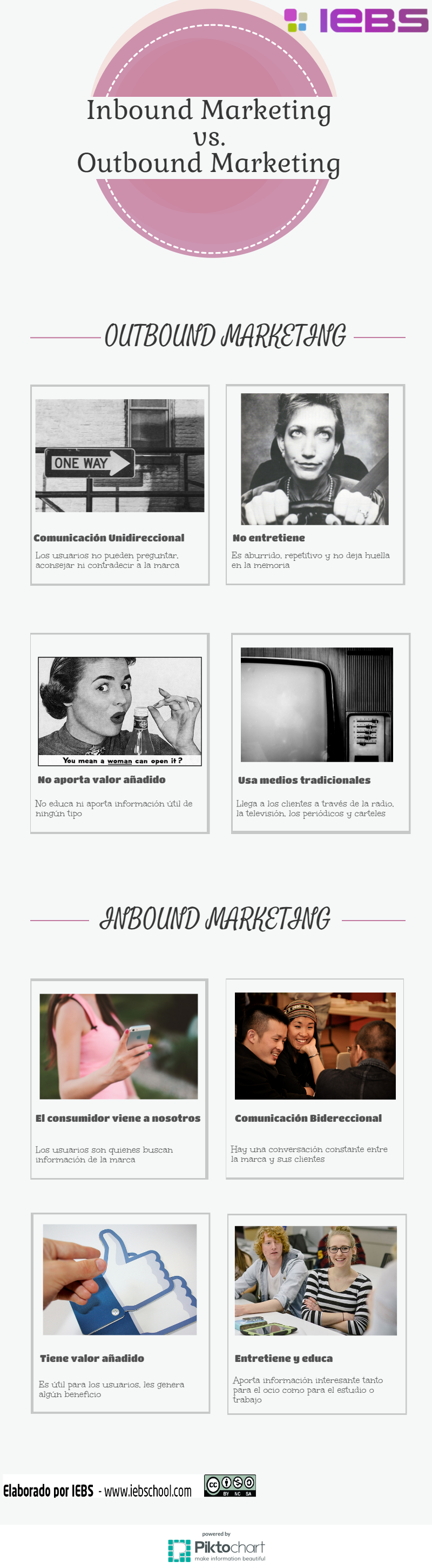 Inbound Marketing v.s Outbound Marketing [infografía]