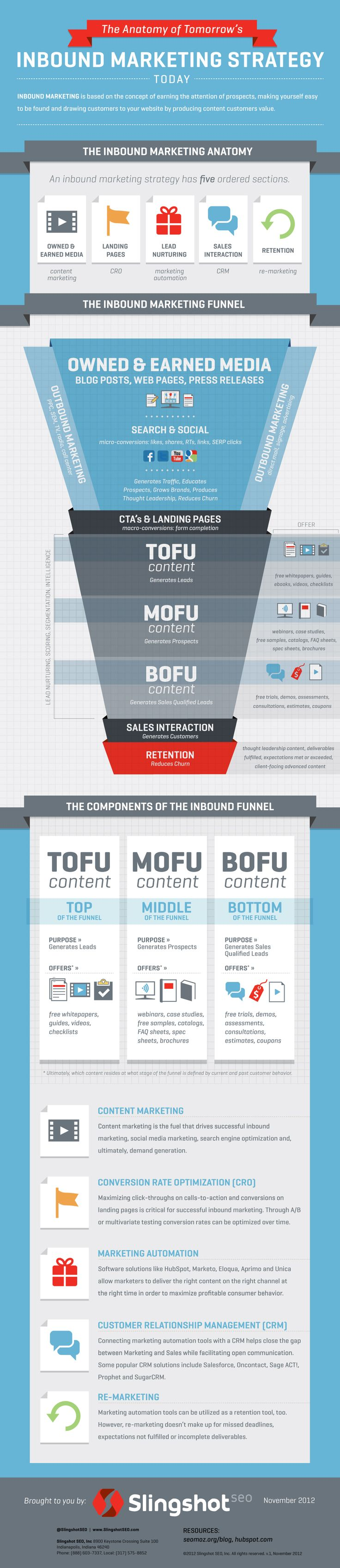 ¿Qué son TOFU, MOFU y BOFU en tu estrategia de Inbound Marketing?