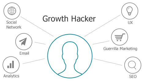 estrategia Growth Hacking