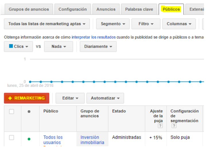 remarketing con adwords