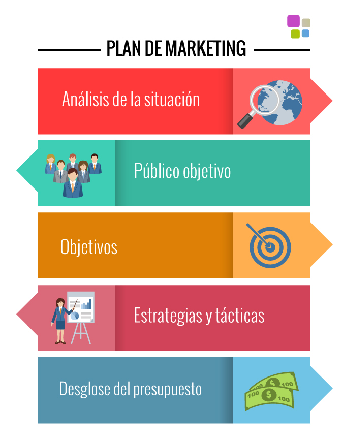 plan de marketing En cada pa s, los planes de marketing var an mucho en contenido y metodolog a y reciben diferente nombre, como plan anual de marketing, plan de negocios, plan comercial, plan operacional de marketing o plan de acci n de marketing.
