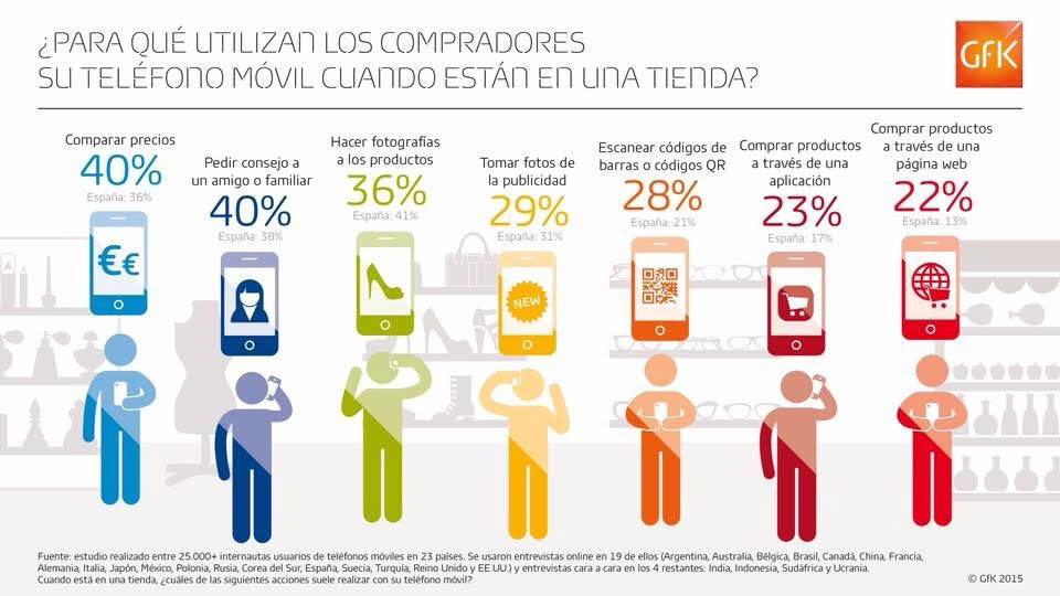 Consumo dispositivos moviles