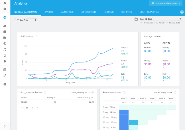 Firebase Dashboard Analytics