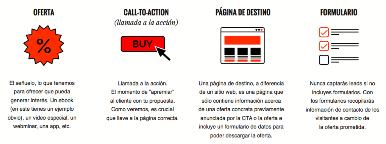 Tácticas para generar leads online mediante Inbound Marketing