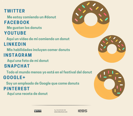 Metáfora del donut Plan de Social Media Marketing