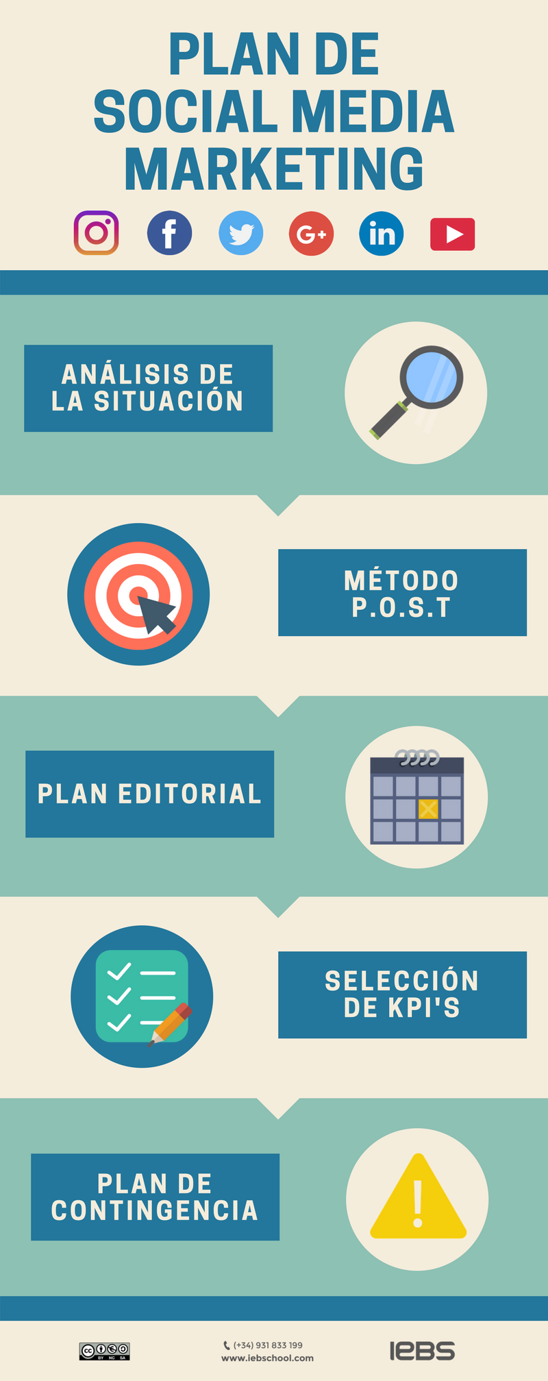 Plan de Social Media Marketing