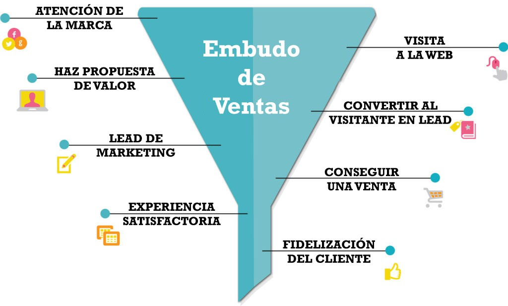 Embudo funnel ventas marketing digital