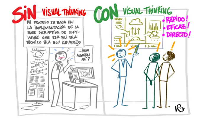Presentaciones PowerPoint vs Visual Thinking