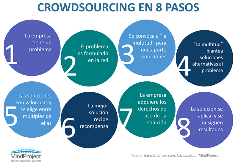 crowdsourcing- 8 pasos