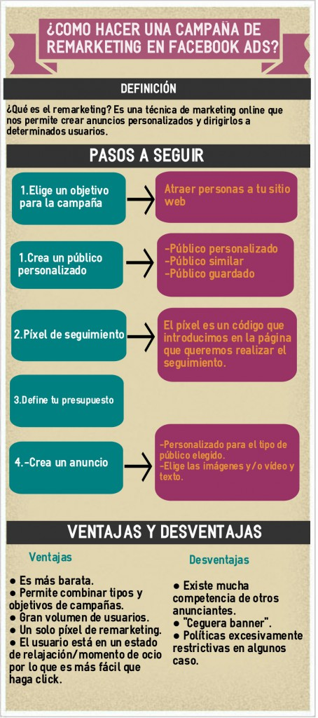 Infografía remarketing Facebook Ads
