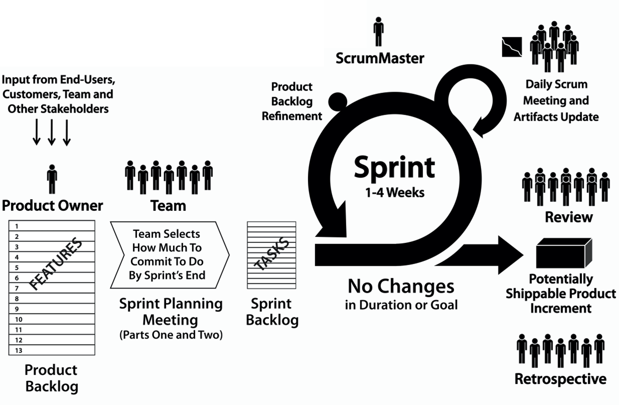 Relative Difference additionally Scrum Em 15 Minutos together with Cas2 K14 Scrumpocketedition moreover The Most Boring Meetings Ever as well Expoqa Madrid Keynote On Mobile Testing. on scrum meeting