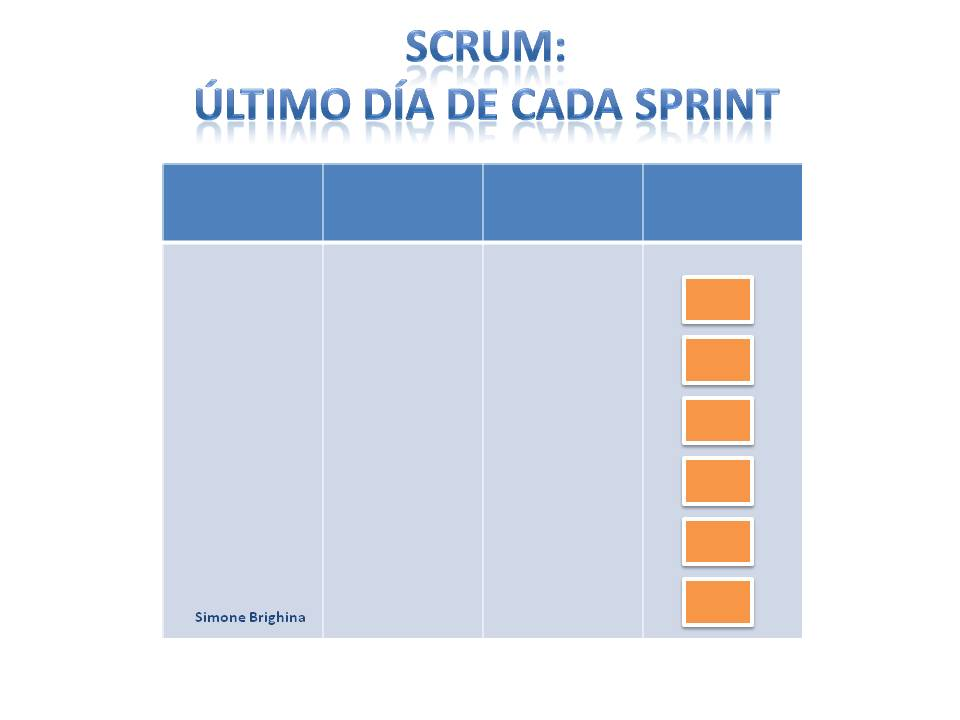 Tablero Scrum: al final de cada Sprint